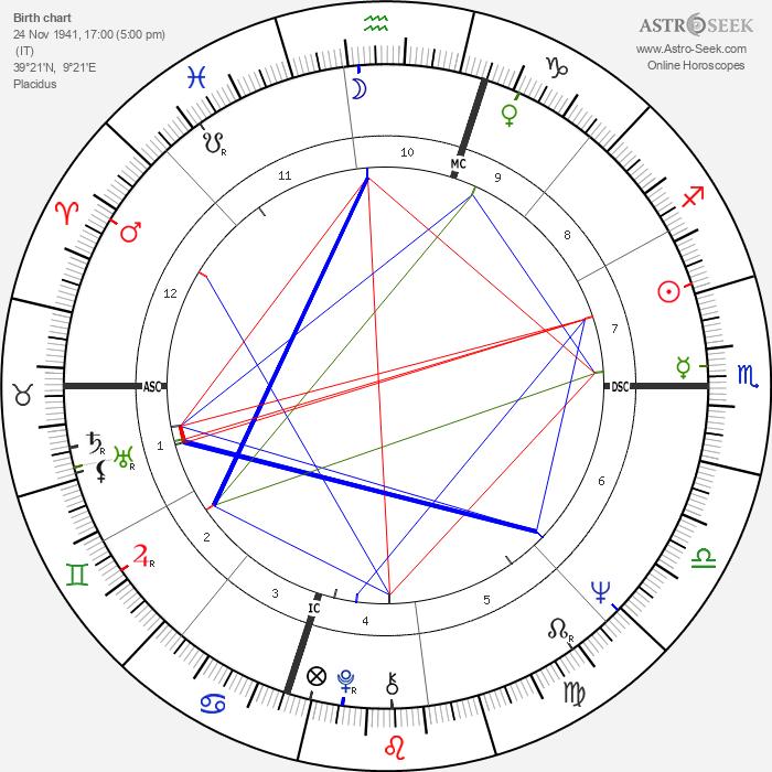 Pino Donaggio - Astrology Natal Birth Chart