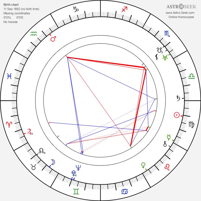 Pinto Colvig - Astrology Natal Birth Chart