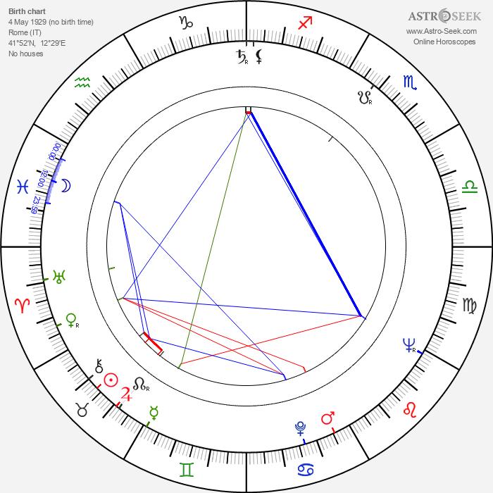 Pio Angeletti - Astrology Natal Birth Chart