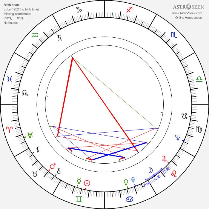 Piotr Augustyniak - Astrology Natal Birth Chart