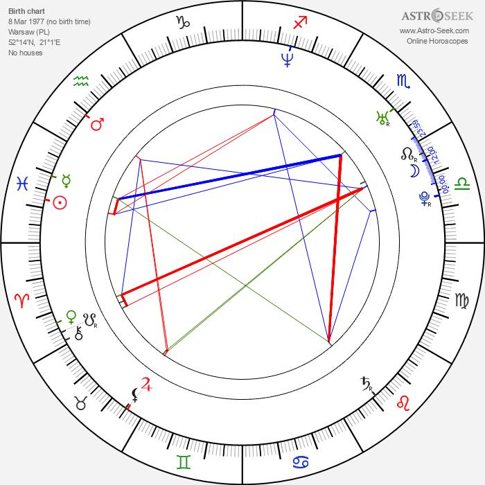 Piotr Borowski - Astrology Natal Birth Chart