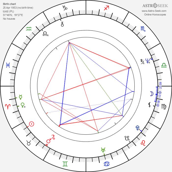 Piotr Dejmek - Astrology Natal Birth Chart
