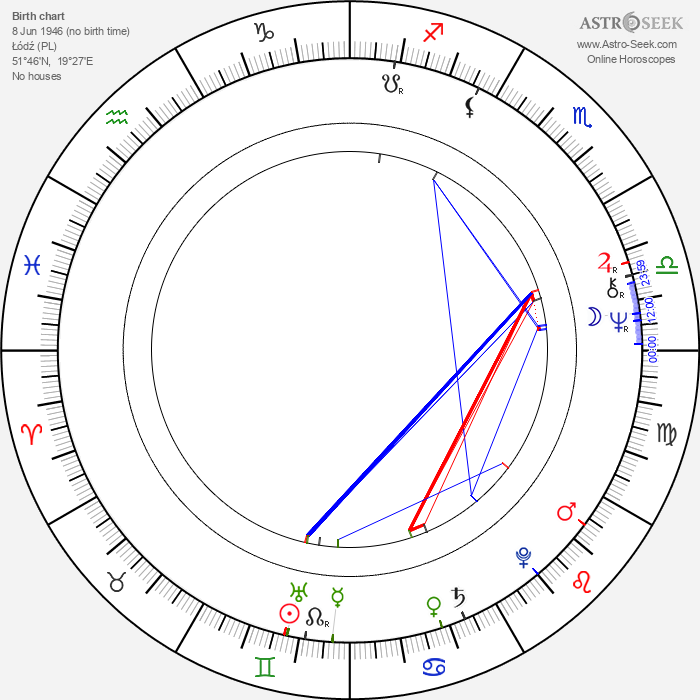 Piotr Fronczewski - Astrology Natal Birth Chart