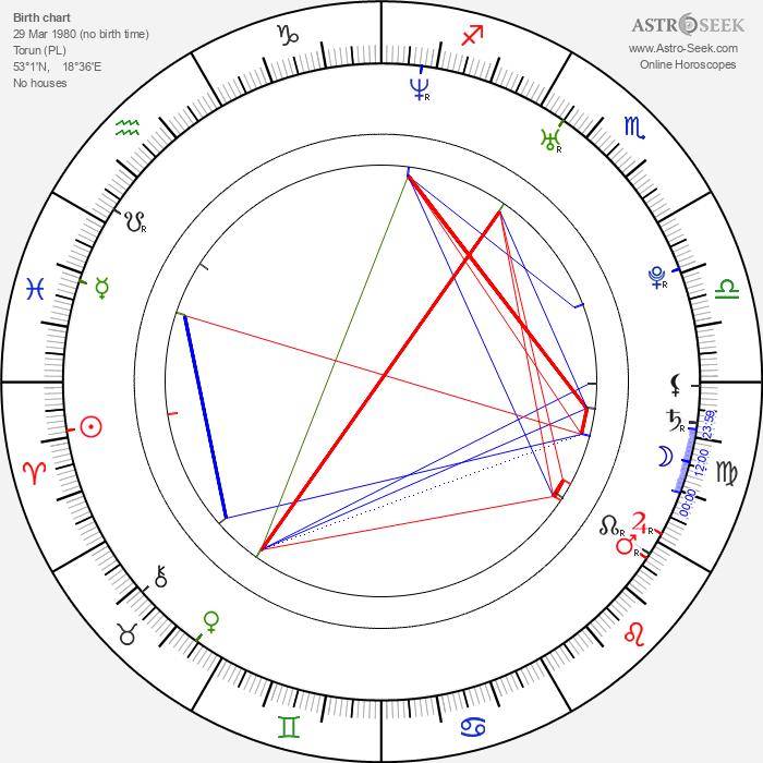 Piotr Glowacki - Astrology Natal Birth Chart