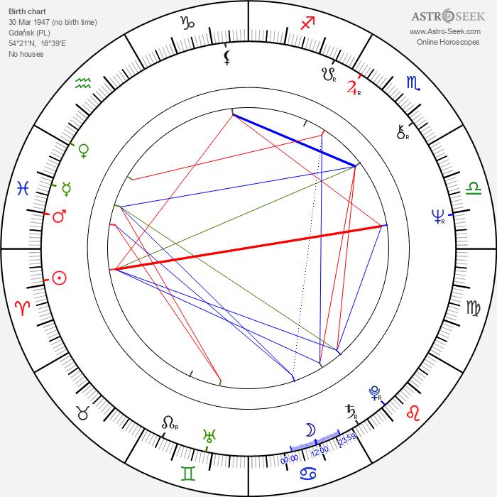 Piotr Grabowski - Astrology Natal Birth Chart