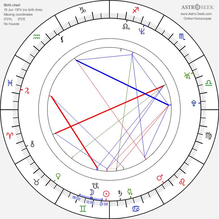 Piotr Jankowski - Astrology Natal Birth Chart