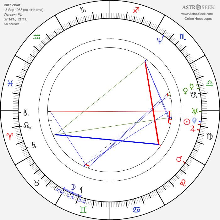 Piotr Kielar - Astrology Natal Birth Chart