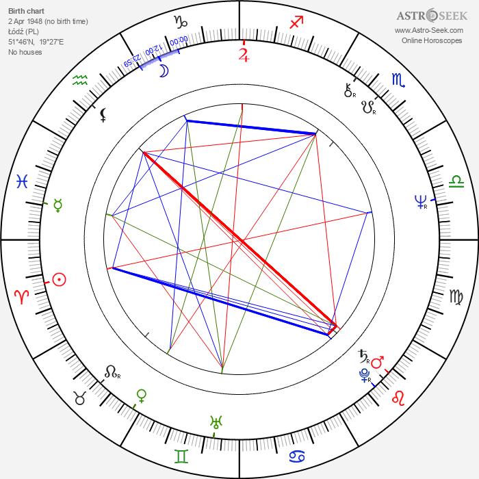 Piotr Krukowski - Astrology Natal Birth Chart