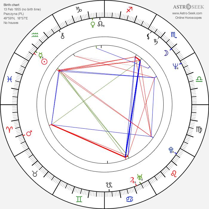 Piotr Machalica - Astrology Natal Birth Chart