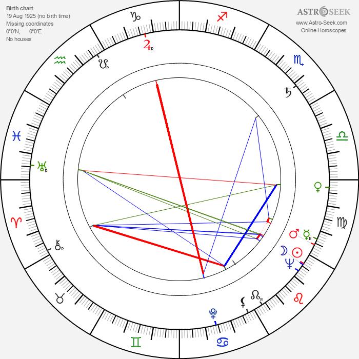 Piotr Pawlowski - Astrology Natal Birth Chart
