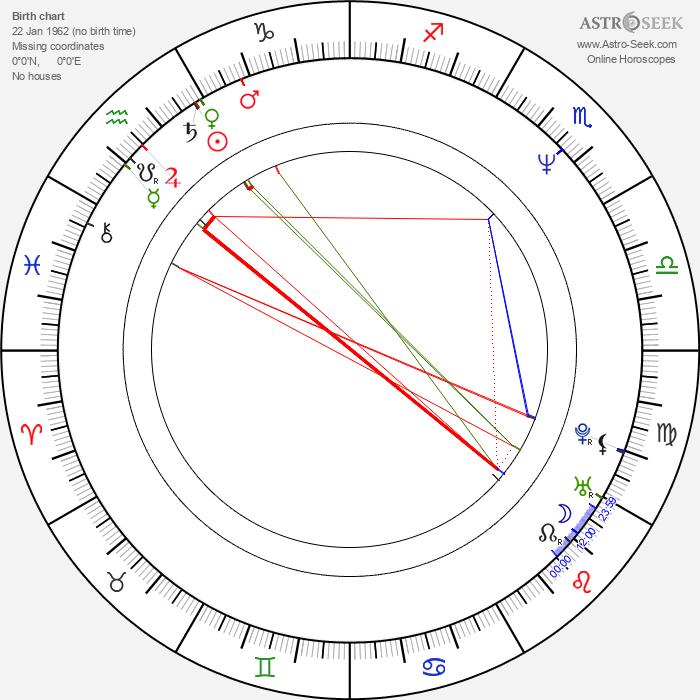 Piotr Polk - Astrology Natal Birth Chart