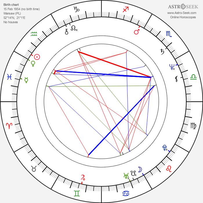 Piotr Pregowski - Astrology Natal Birth Chart