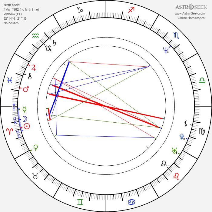 Piotr Siwkiewicz - Astrology Natal Birth Chart
