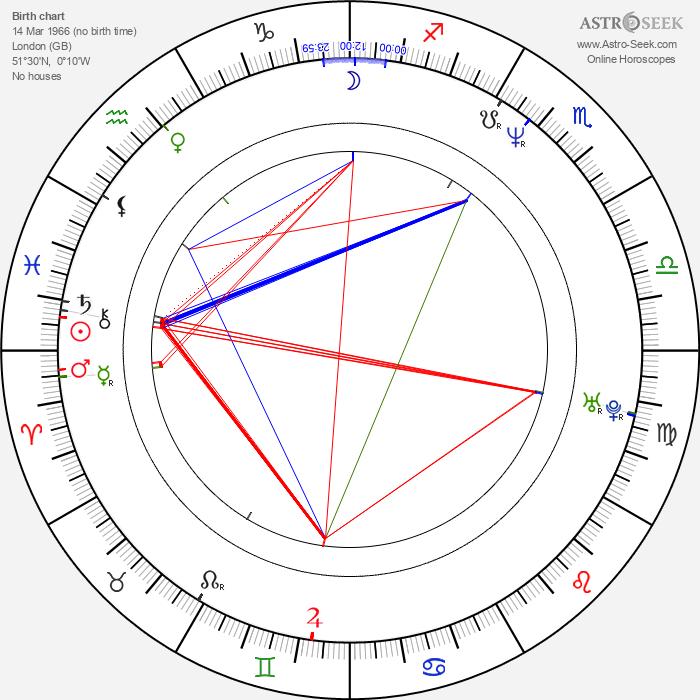 Piotr Szkopiak - Astrology Natal Birth Chart