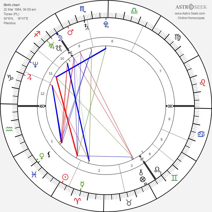 Piotr Trochowski - Astrology Natal Birth Chart