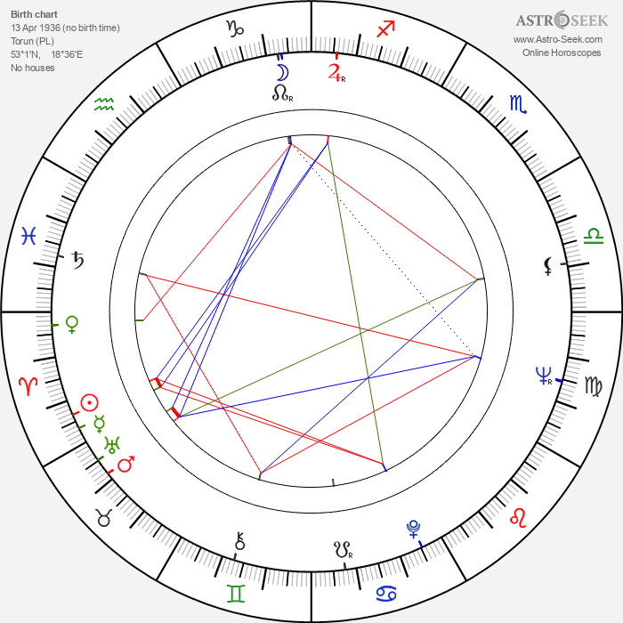 Piotr Wysocki - Astrology Natal Birth Chart