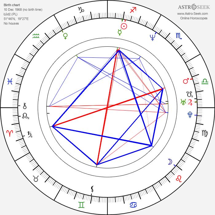 Piotr Zelt - Astrology Natal Birth Chart