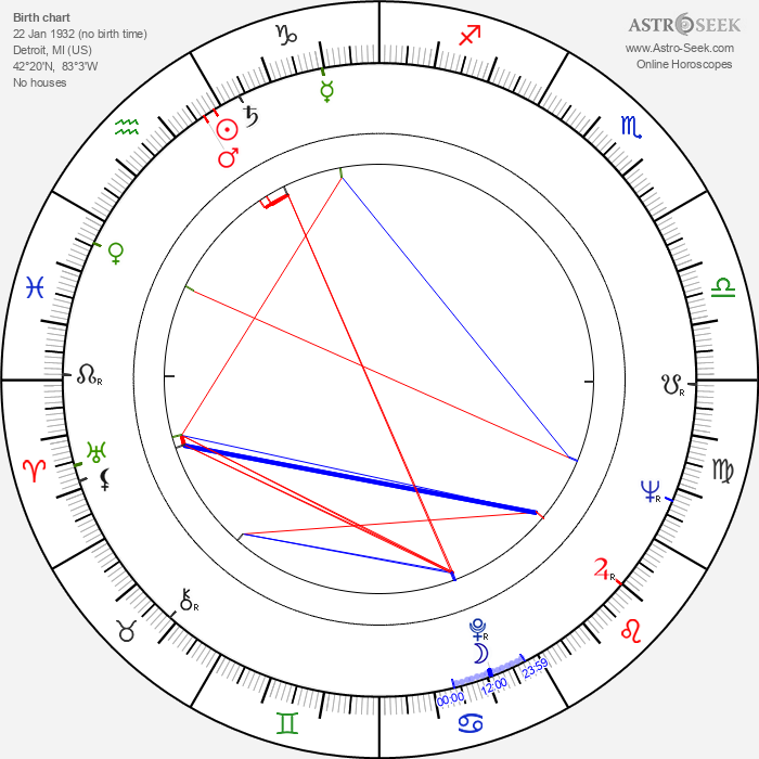 Piper Laurie - Astrology Natal Birth Chart