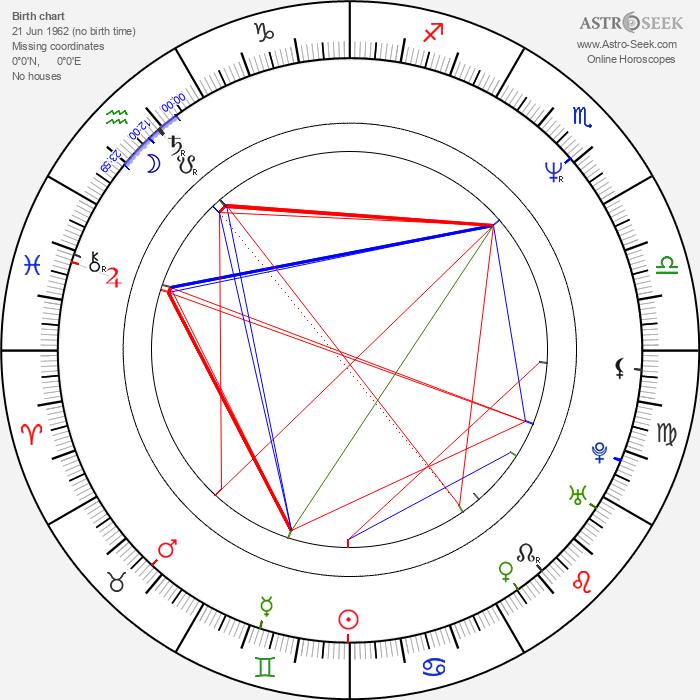 Pipilotti Rist - Astrology Natal Birth Chart