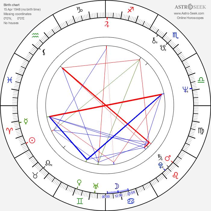 Pippa Steel - Astrology Natal Birth Chart