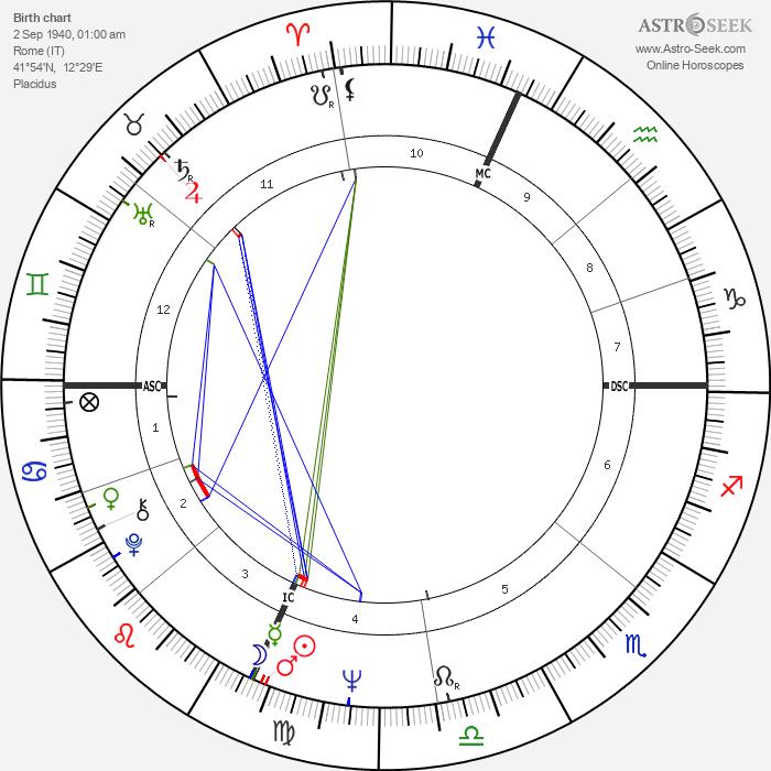 Pippo Franco - Astrology Natal Birth Chart