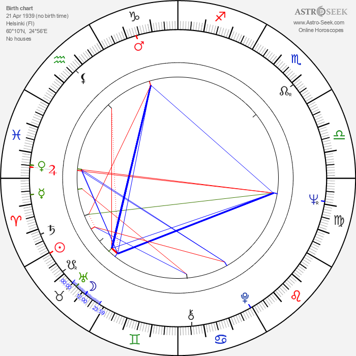 Pirjo Bergström - Astrology Natal Birth Chart