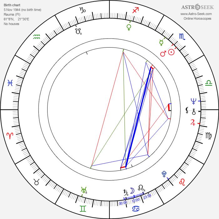 Pirjo Söderlund - Astrology Natal Birth Chart