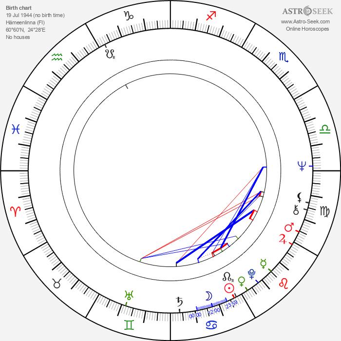 Pirjo Viitanen - Astrology Natal Birth Chart