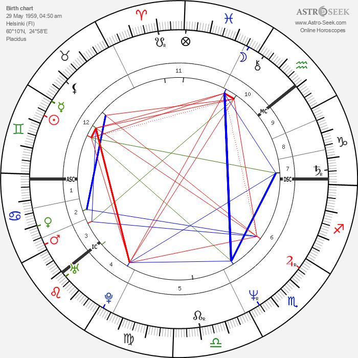 Pirkko Hämäläinen - Astrology Natal Birth Chart