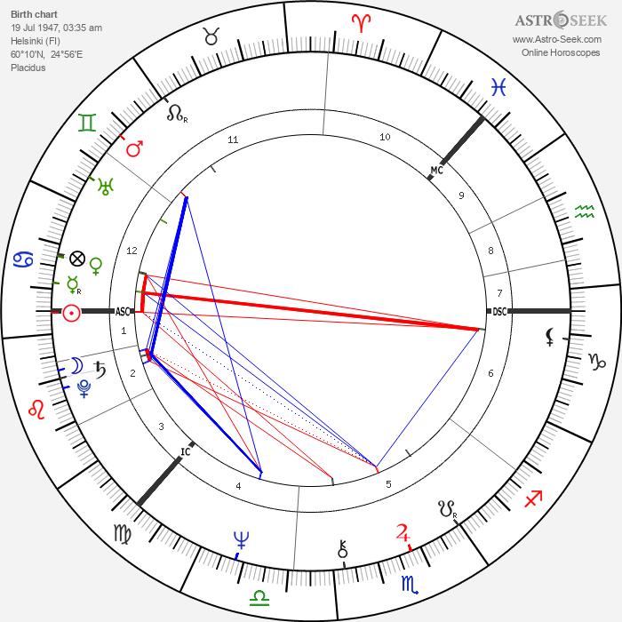 Pirkko-Liisa Tikka - Astrology Natal Birth Chart