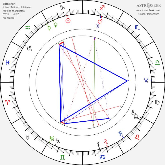 Pirkko Nukari - Astrology Natal Birth Chart