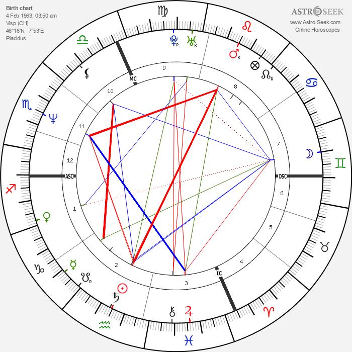 Pirmin Zurbriggen - Astrology Natal Birth Chart