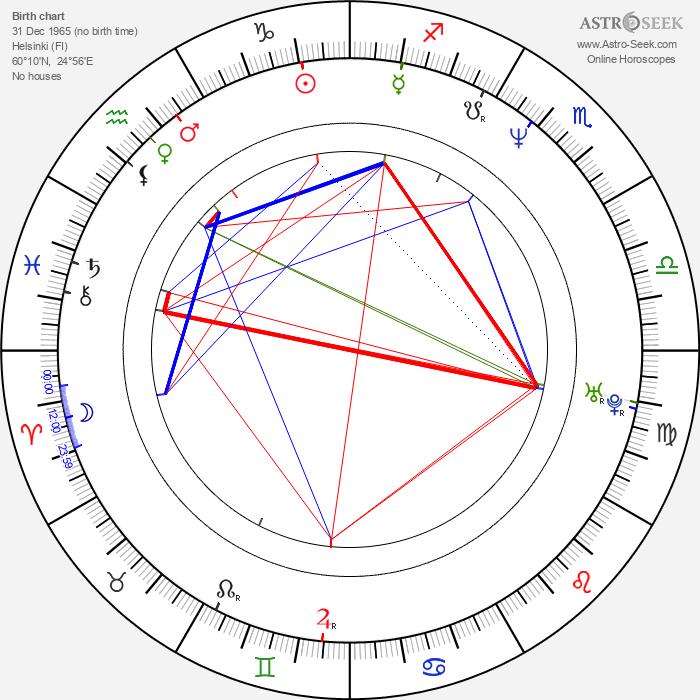 Pirre Pasanen - Astrology Natal Birth Chart