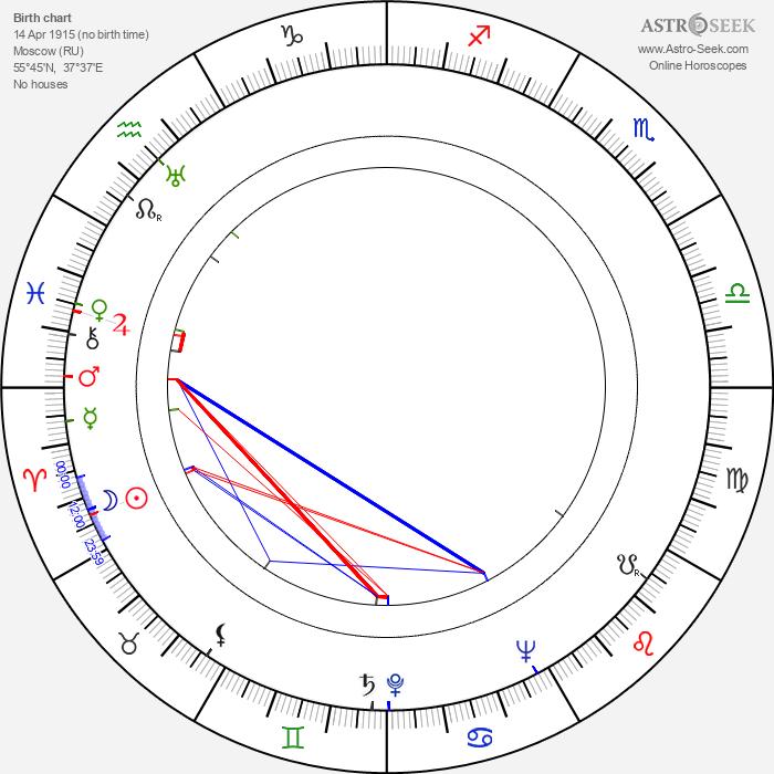 Pjotr Glebov - Astrology Natal Birth Chart