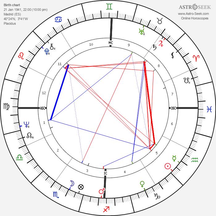Plácido Domingo - Astrology Natal Birth Chart