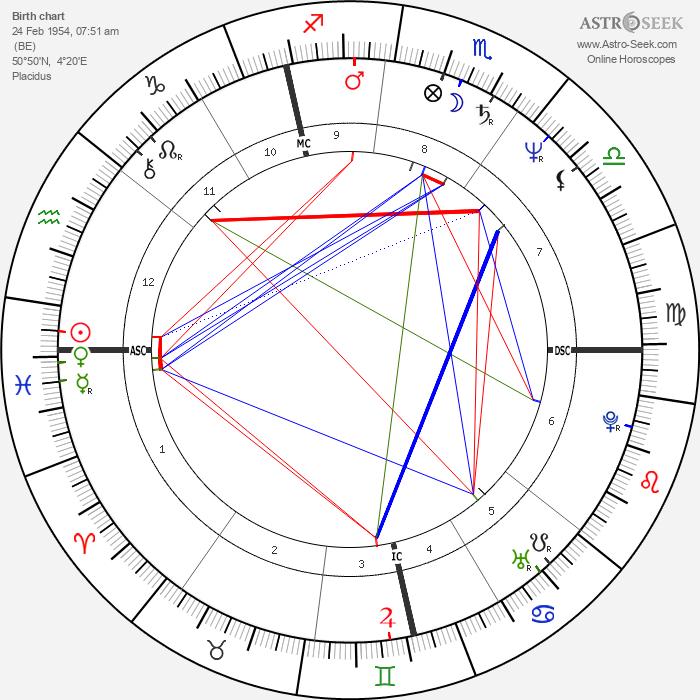 Plastic Bertrand - Astrology Natal Birth Chart