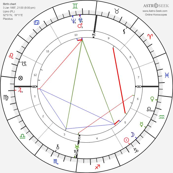 Pola Negri - Astrology Natal Birth Chart