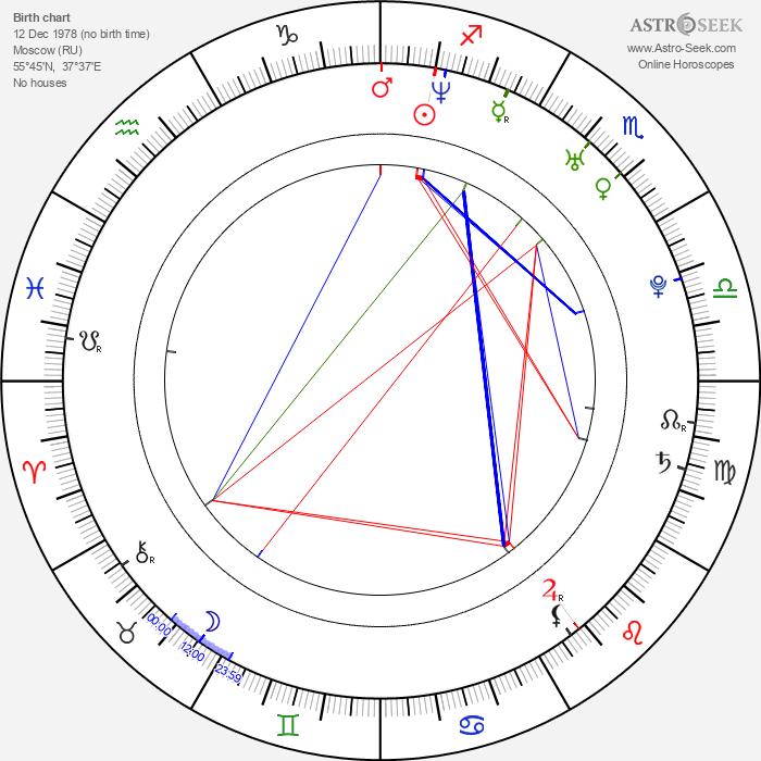 Polina Iodis - Astrology Natal Birth Chart