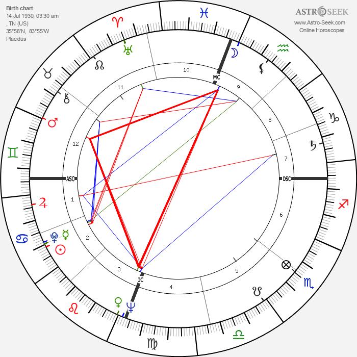 Polly Bergen - Astrology Natal Birth Chart