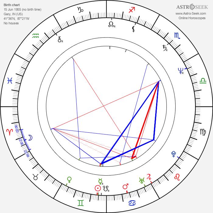 Polly Draper - Astrology Natal Birth Chart