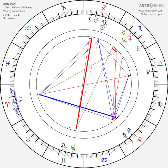 Polly Hemingway - Astrology Natal Birth Chart