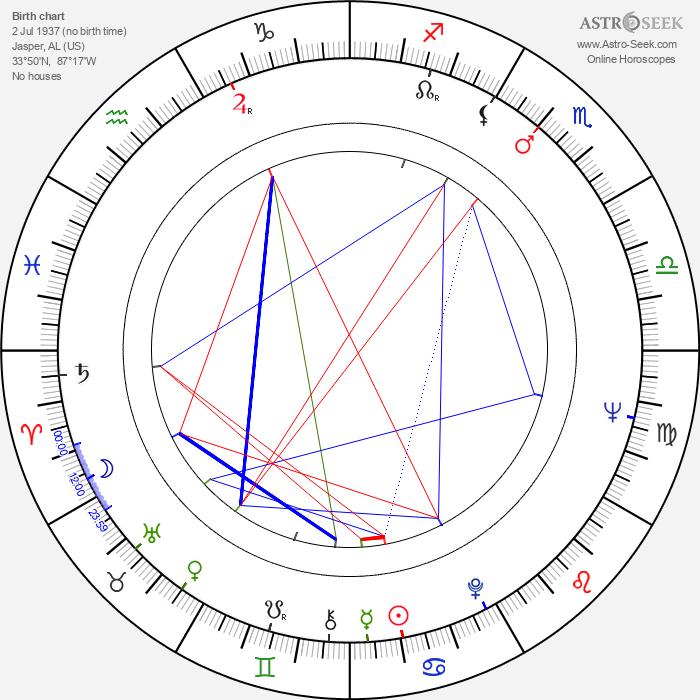 Polly Holliday - Astrology Natal Birth Chart