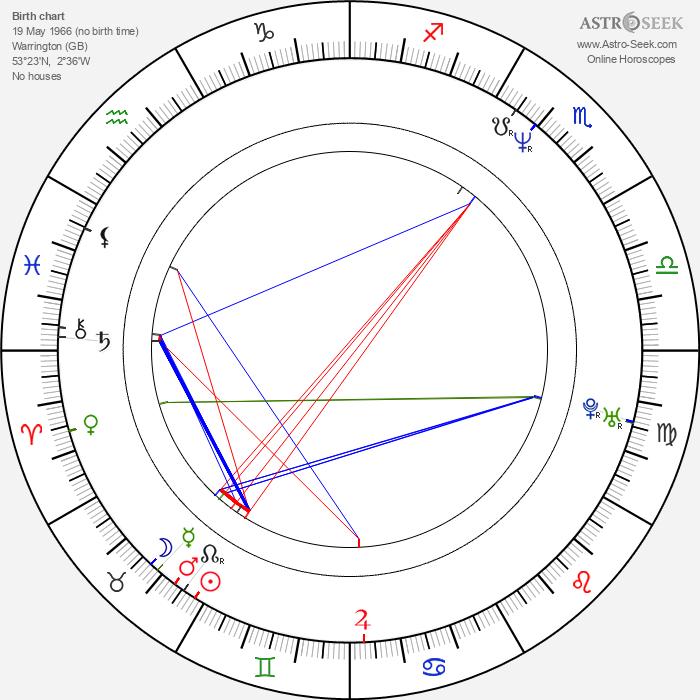 Polly Walker - Astrology Natal Birth Chart