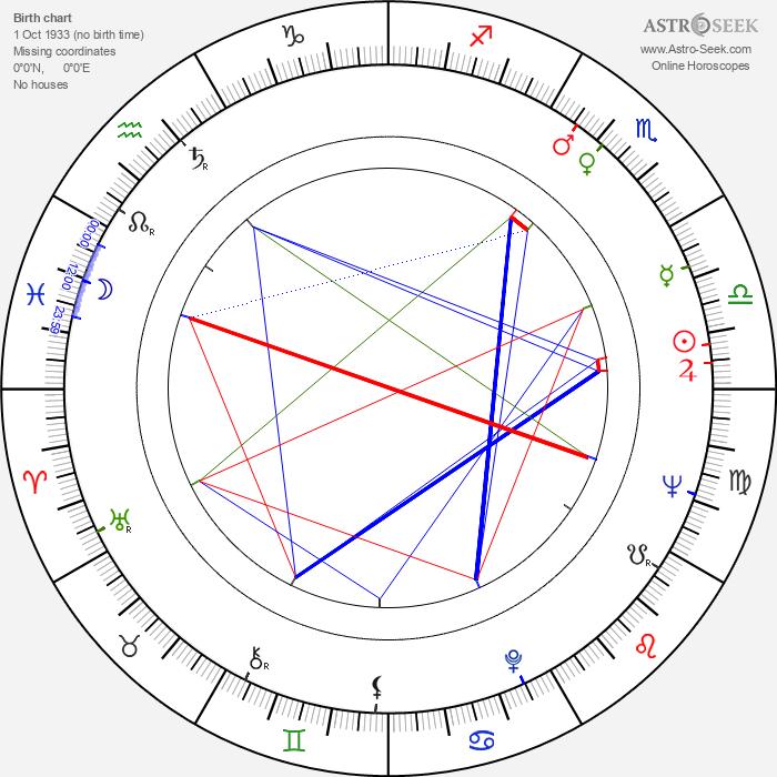 Pololo - Astrology Natal Birth Chart