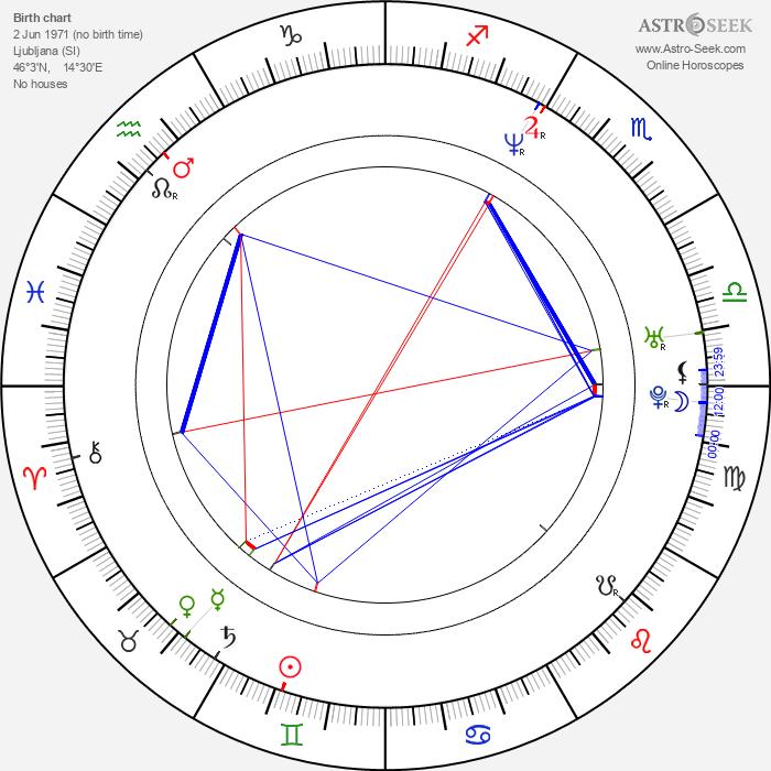 Polona Juh - Astrology Natal Birth Chart