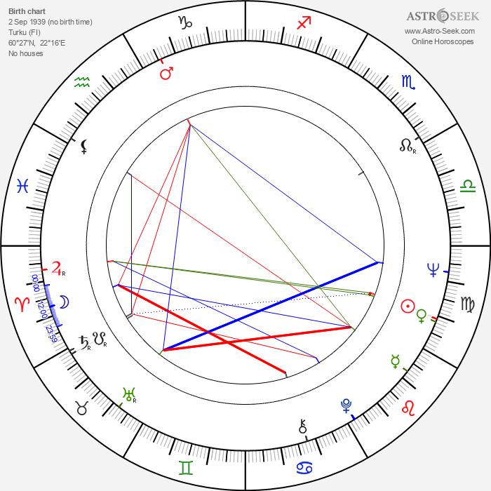 Pontus Dammert - Astrology Natal Birth Chart