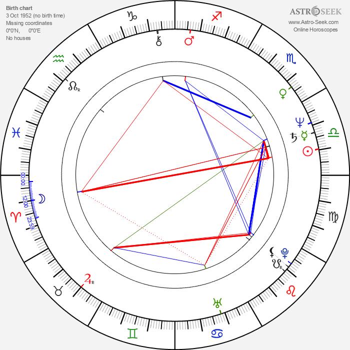 Poodie Locke - Astrology Natal Birth Chart