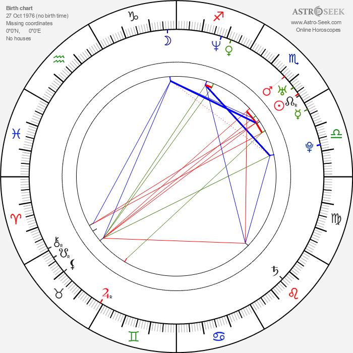 Pooja Batra - Astrology Natal Birth Chart