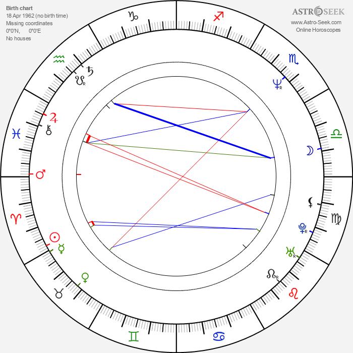 Poonam Dhillon - Astrology Natal Birth Chart