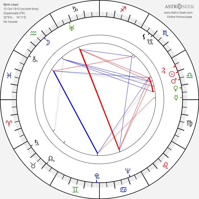 Poonjaji - Papaji - Astrology Natal Birth Chart